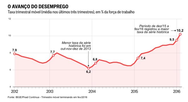 Evolução-do-desemprego-no-governo-Dilma